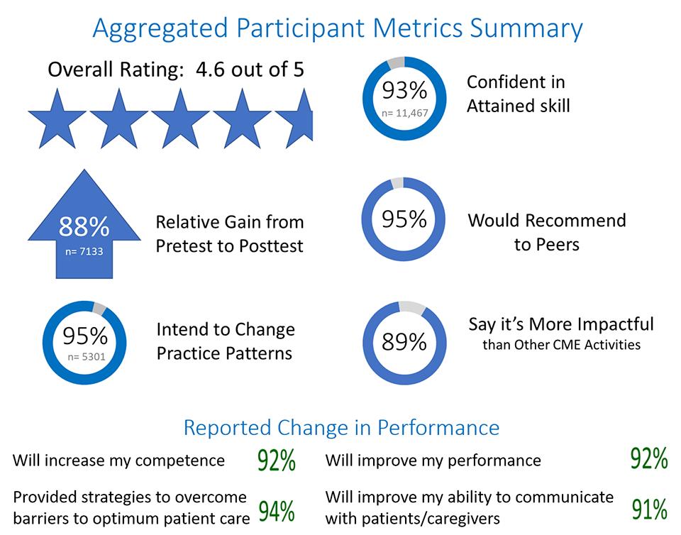 AliveSim Metrics from CME Participants