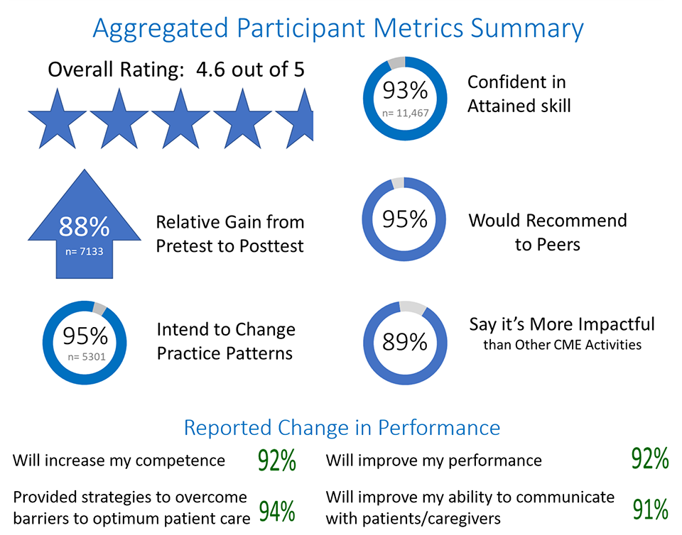 Aggregated analytics measured by AliveSim as educational outcomes