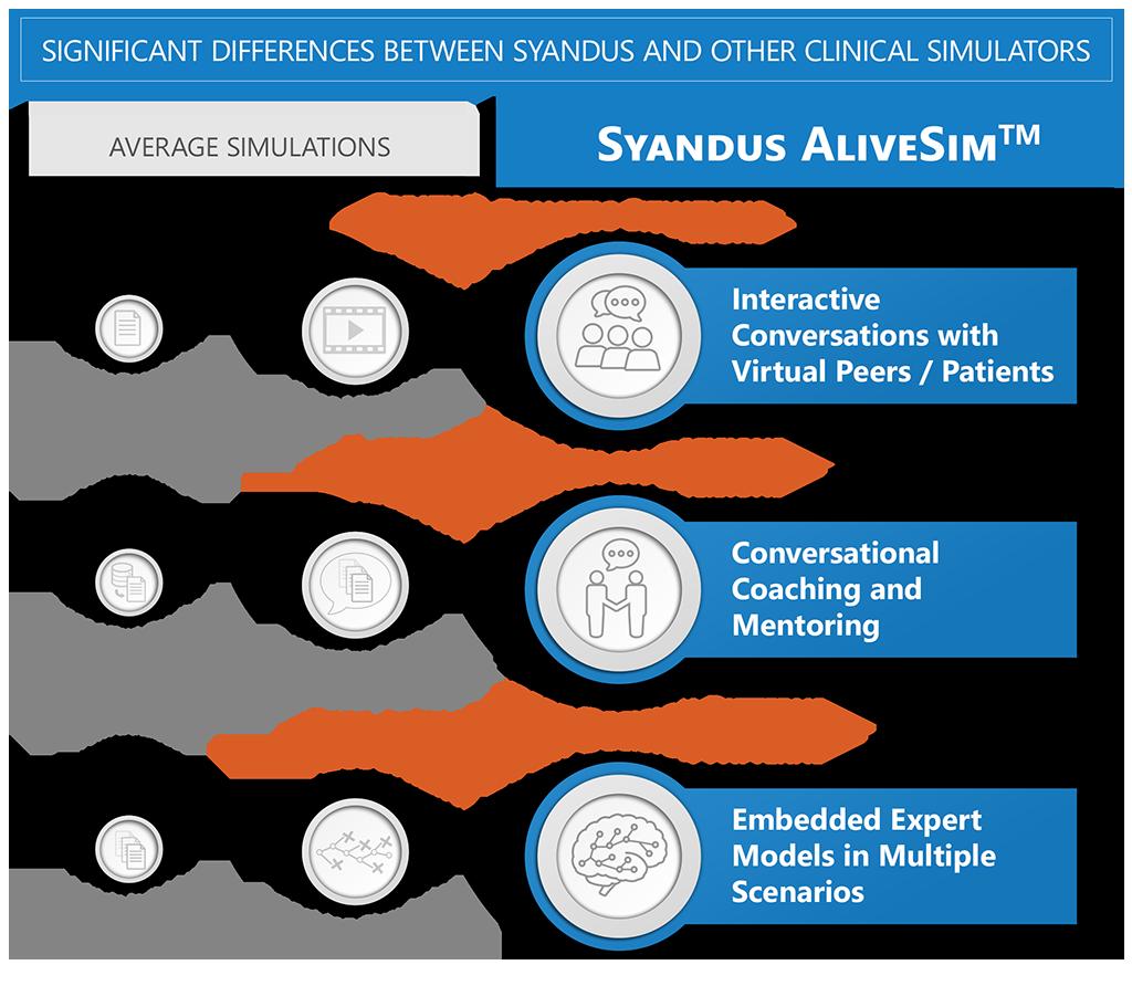 Syandus versus other Medical Simulators