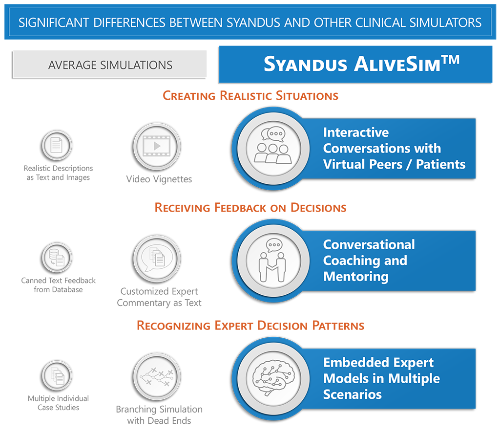Syandus versus other Medical Simulators