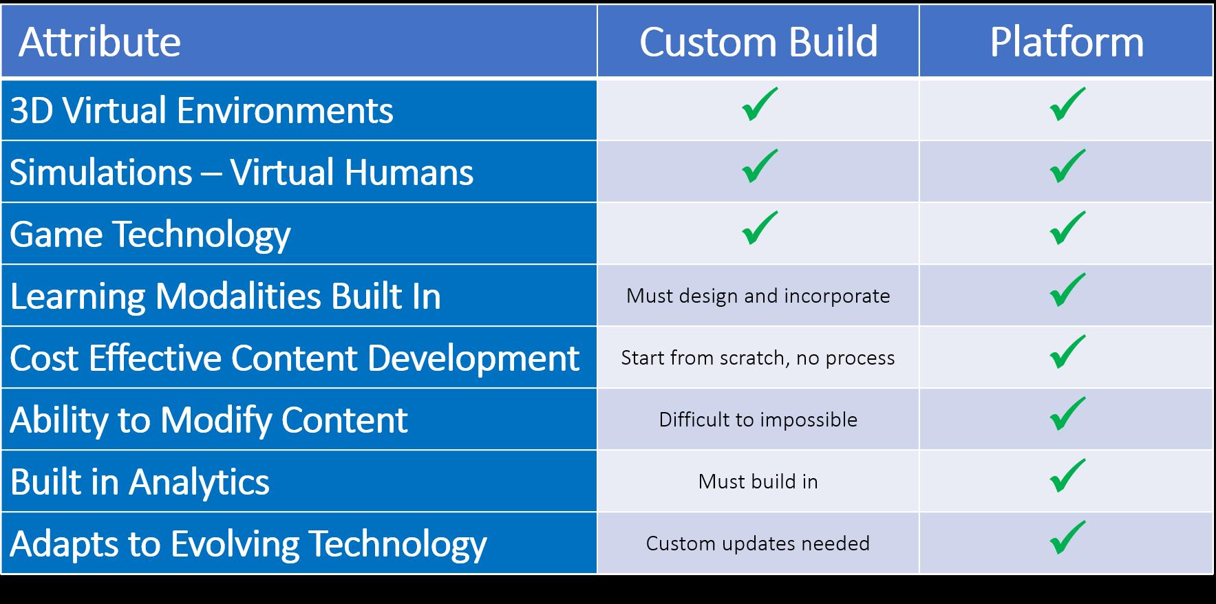 Custom vs platform Table