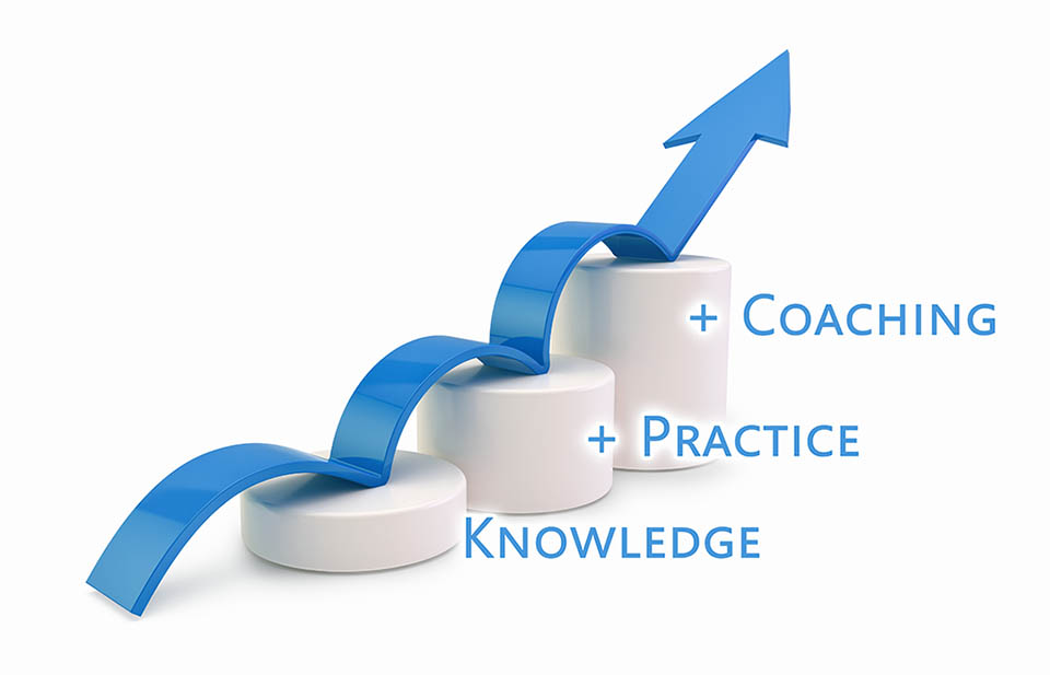 How performance is built from knowledge + practice + coaching