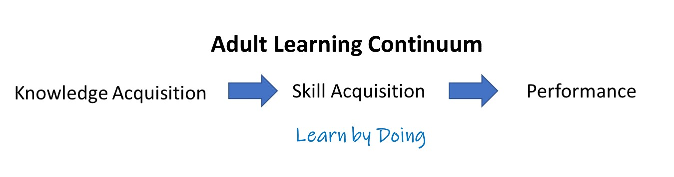 Adult Learning Continuum
