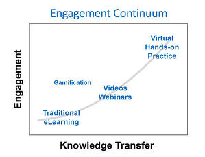 Engagment Continuum Chart