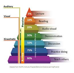 Learning retention pyramid showing active learning with practice improve retention.