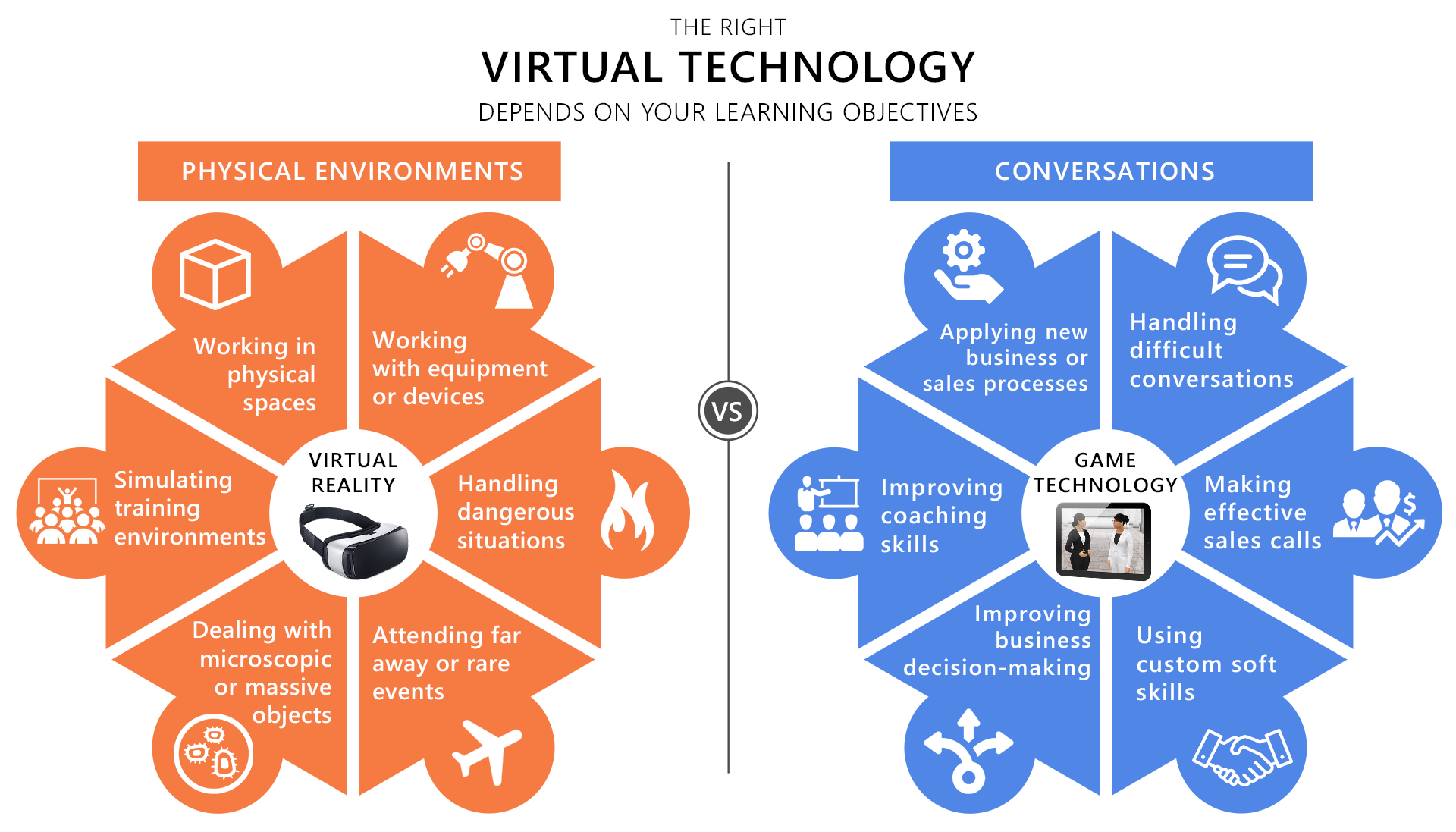 Virtual Technology Comparison for Learning: Virtual Reality vs Game Technology