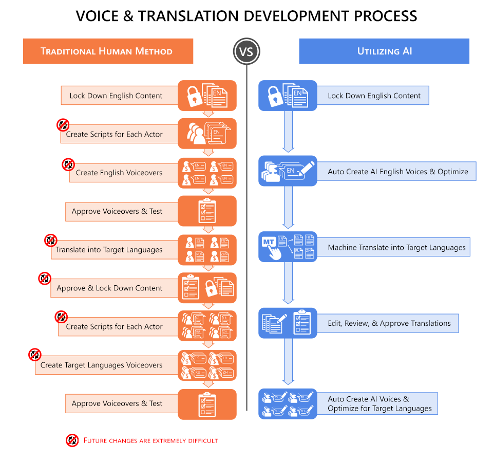 Voice and translation development process