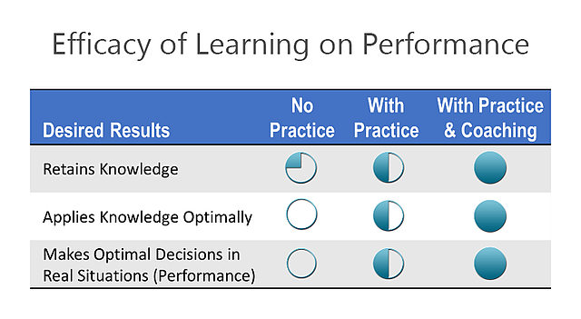 Impact of practice on the efficacy of  learning performance