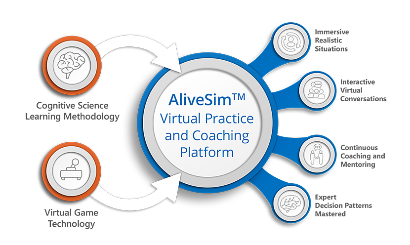 Illustrates how the AliveSim platform combines cognitive science and game technology