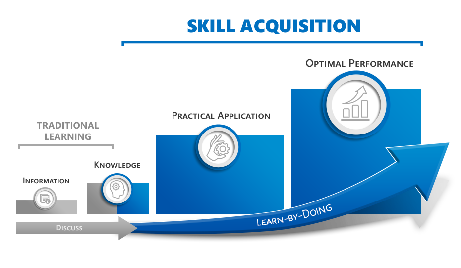 Skill Acquisition and Learn-by-Doing Lead to Optimal Performance