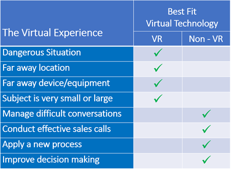 VR vs Non-VR Table